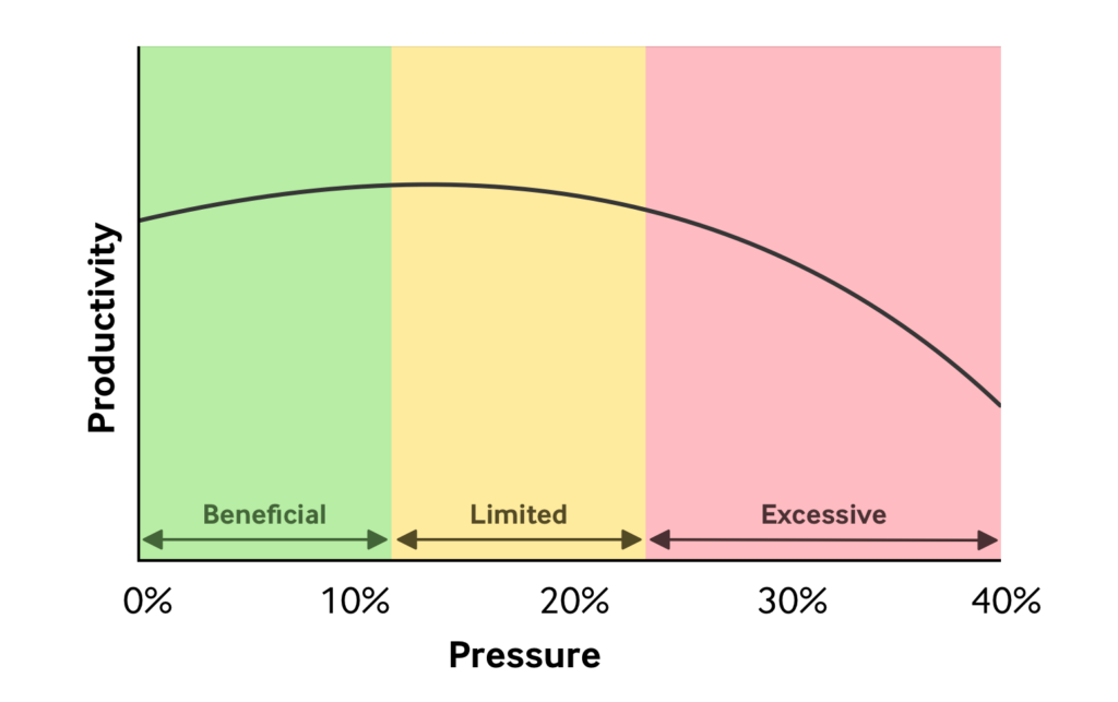productivity-vs-pressure.png
